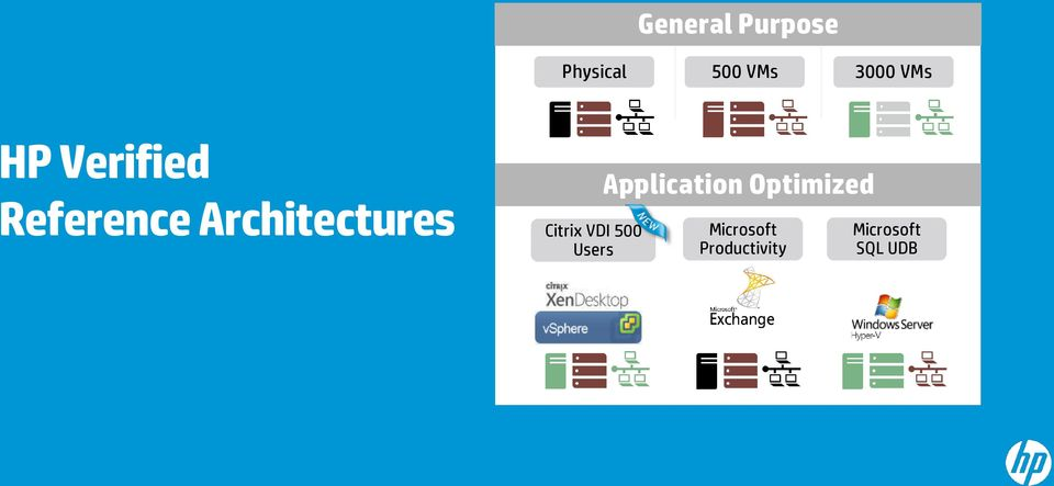 Optimized Portfolio of Reference Architectures