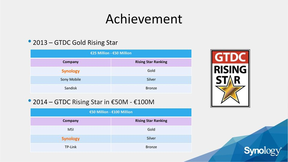 Silver Bronze 2014 GTDC Rising Star in 50M - 100M 50 Million - 100