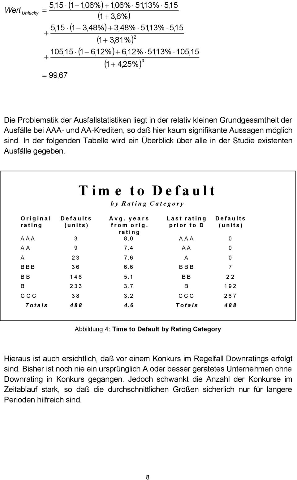 In der folgenden Tabelle wird ein Überblick über alle in der Studie existenten Ausfälle gegeben. Original rating Defaults (units) Time to Default by Rating Category Avg. years from orig.