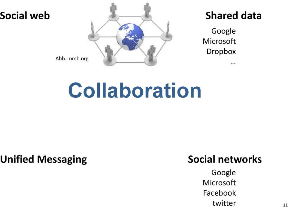 Dropbox Collaboration Unified