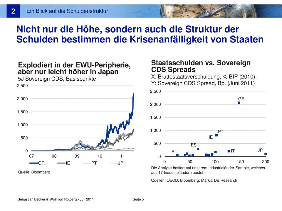 Sovereign CDS Spreads X: Bruttostaatsverschuldung, % BIP (21), Y: Sovereign CDS Spread, Bp.