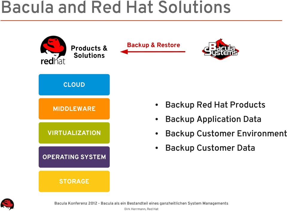 Backup Red Hat Products Backup Application Data Backup