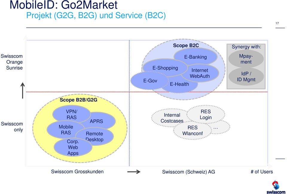 Mgmt Scope B2B/G2G Swisscom only VPN/ RAS Mobile RAS Corp.