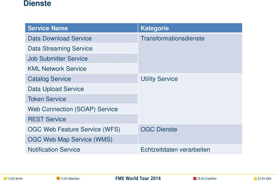(SOAP) Service REST Service OGC Web Feature Service (WFS) OGC Web Map Service (WMS)