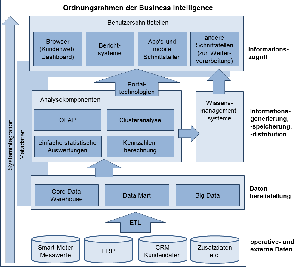 Business Intelligence Business Intelligence: IT-basiertes Gesamtkonzept Ganzheitlicher, unternehmensspezifischer Gesamtansatz Konzepte,
