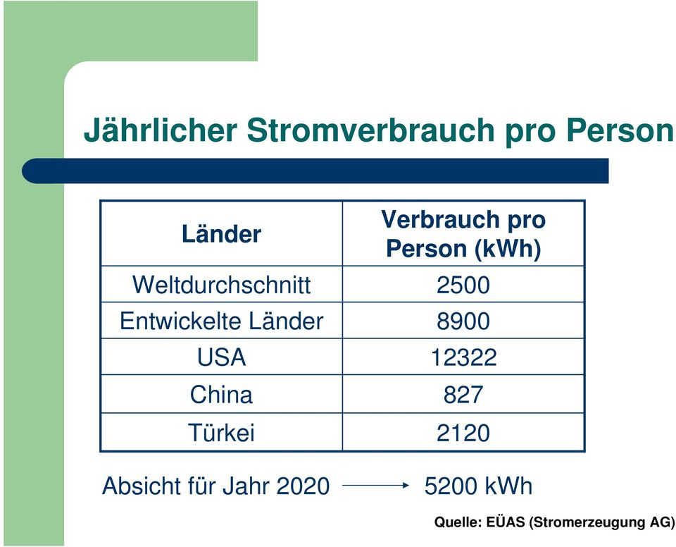 Verbrauch pro Person (kwh) 2500 8900 12322 827 2120