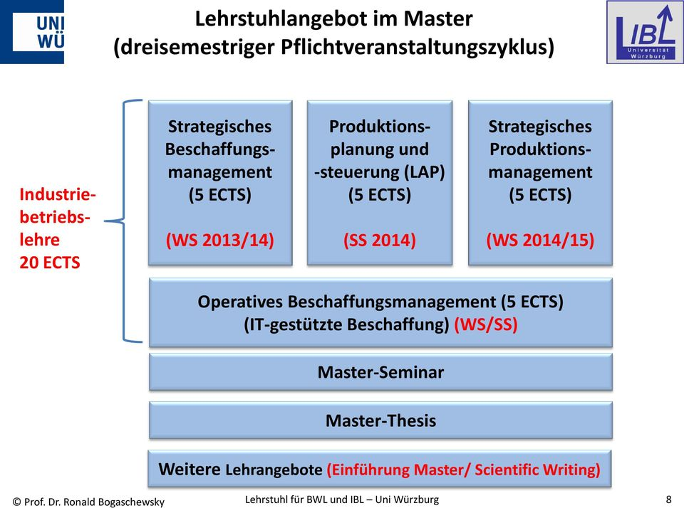 Produktionsmanagement (5 ECTS) (WS 2014/15) Operatives Beschaffungsmanagement (5 ECTS) (IT-gestützte Beschaffung) (WS/SS)