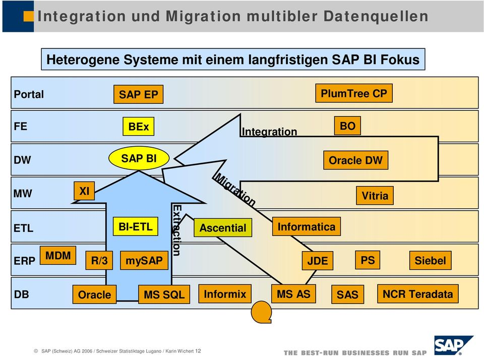 ETL ERP MDM BI-ETL Extraction Ascential Informatica R/3 mysap JDE PS Siebel DB Oracle MS SQL