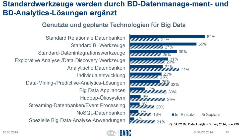 Data-Mining-/Predictive-Analytics-Lösungen Big Data Appliances Hadoop-Ökosystem Streaming-Datenbanken/Event Processing NoSQL-Datenbanken Spezielle