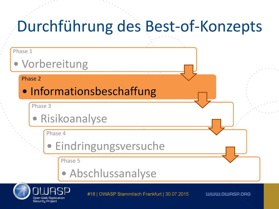 Informationsbeschaffung Phase 3