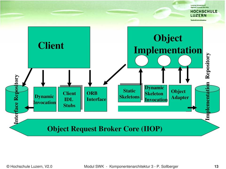 Request Broker Core (IIOP) Object Implementation Object Adapter Implementation