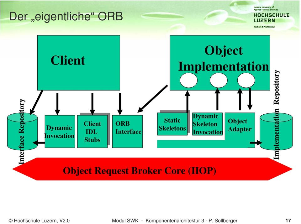 Object Request Broker Core (IIOP) Object Implementation Object Adapter Implementation