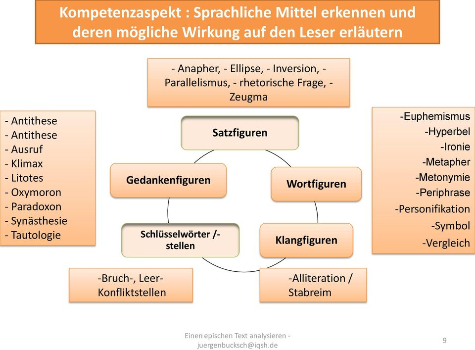 emphase stilmittel beispiel