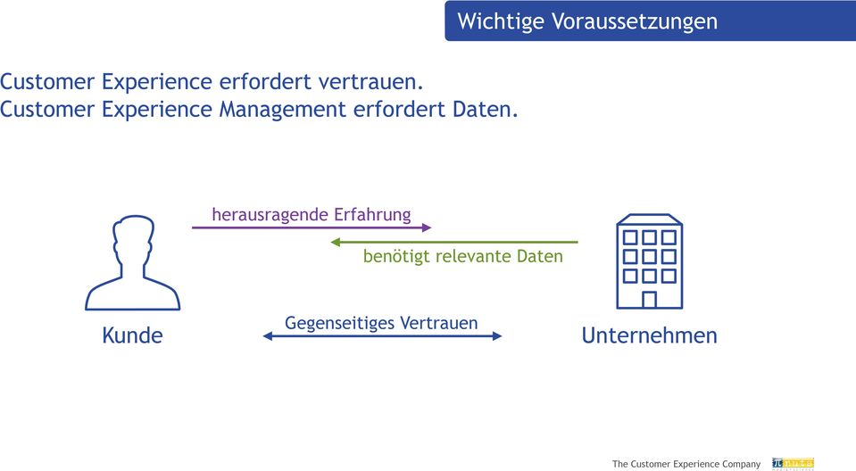 Customer Experience Management erfordert Daten.