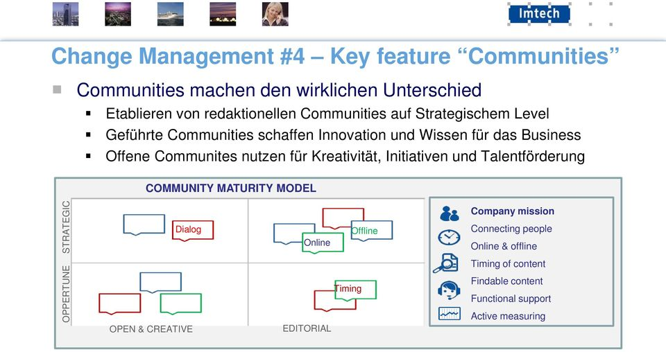 für Kreativität, Initiativen und Talentförderung COMMUNITY MATURITY MODEL OPPERTUNE STRATEGIC Dialog OPEN & CREATIVE Offline