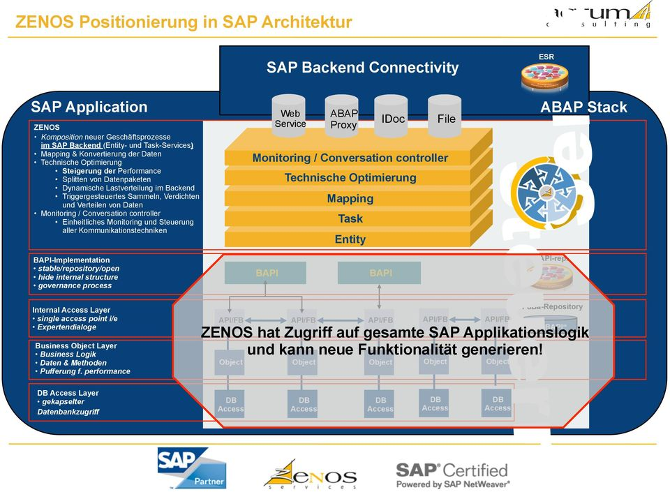 controller Einheitliches Monitoring und Steuerung aller Kommunikationstechniken SAP Backend Connectivity Web Service ABAP Proxy Mapping Task Entity IDoc Technische Optimierung File Monitoring /