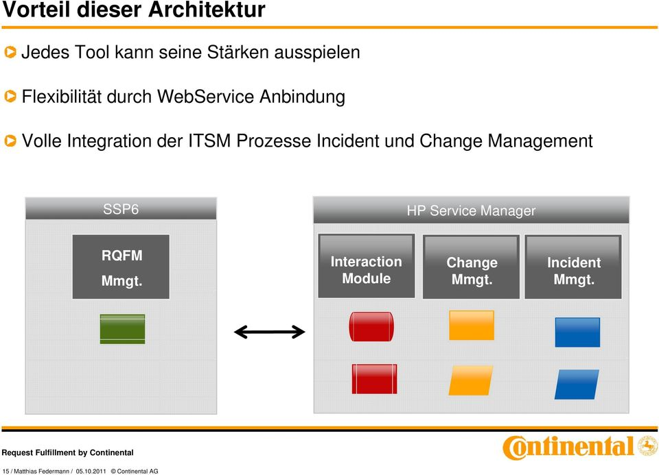 Incident und Change Management SSP6 HP Service Manager RQFM Mmgt.