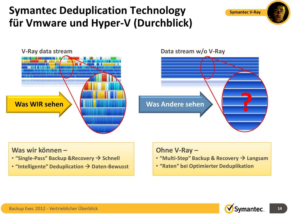 Was wirkönnen Single-Pass Backup &Recovery Schnell Intelligente Deduplication Daten-Bewusst