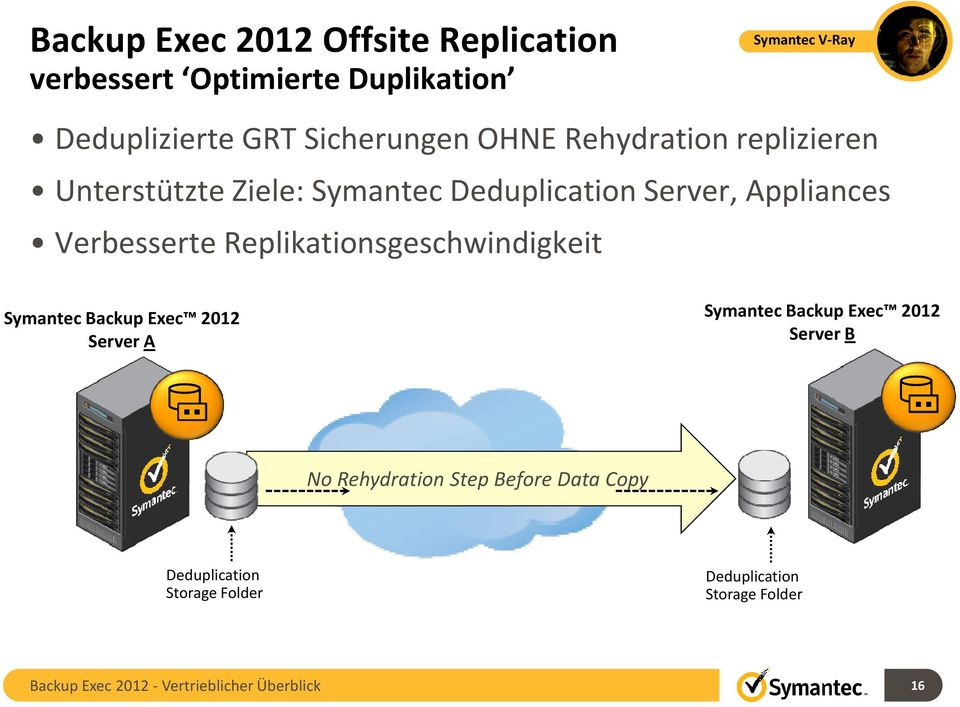 Replikationsgeschwindigkeit Symantec Backup Exec 2012 Server A Symantec Backup Exec 2012 Server B No Rehydration