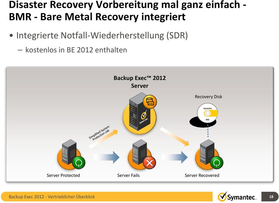 enthalten Backup Exec 2012 Server Recovery Disk Symantec SRD Server