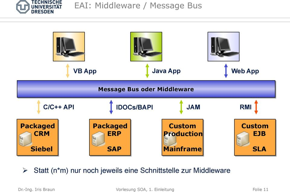 Production Custom EJB Siebel SAP Mainframe SLA Ø Statt (n*m) nur noch jeweils