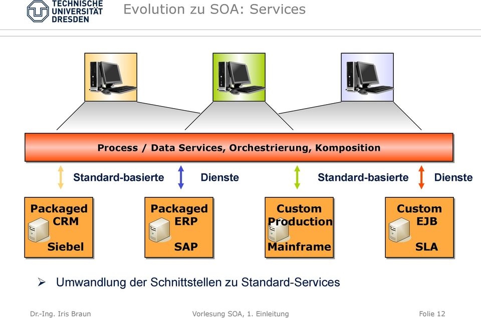 Custom Production Custom EJB Siebel SAP Mainframe SLA Ø Umwandlung der