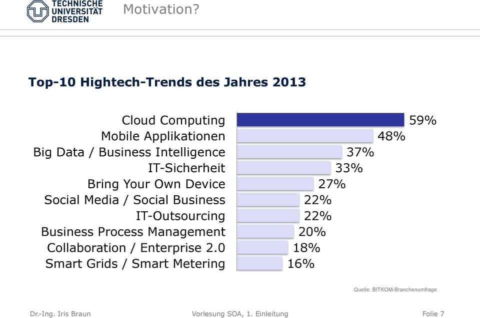 Intelligence IT-Sicherheit Bring Your Own Device Social Media / Social Business IT-Outsourcing Business