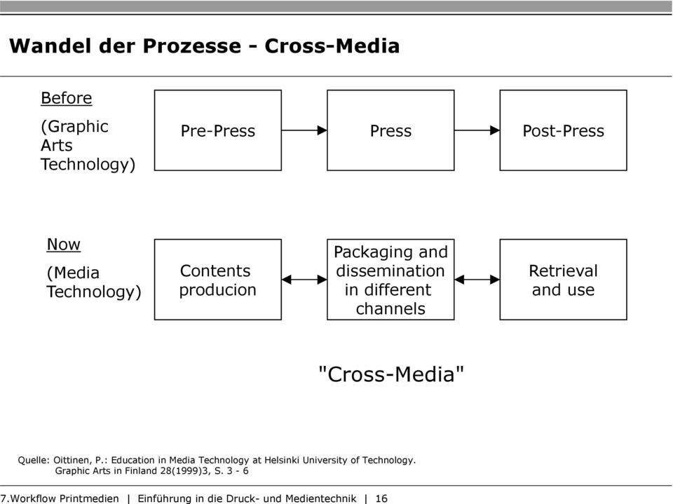 """Cross-Media"" Quelle: Oittinen, P.: Education in Media Technology at Helsinki University of Technology."