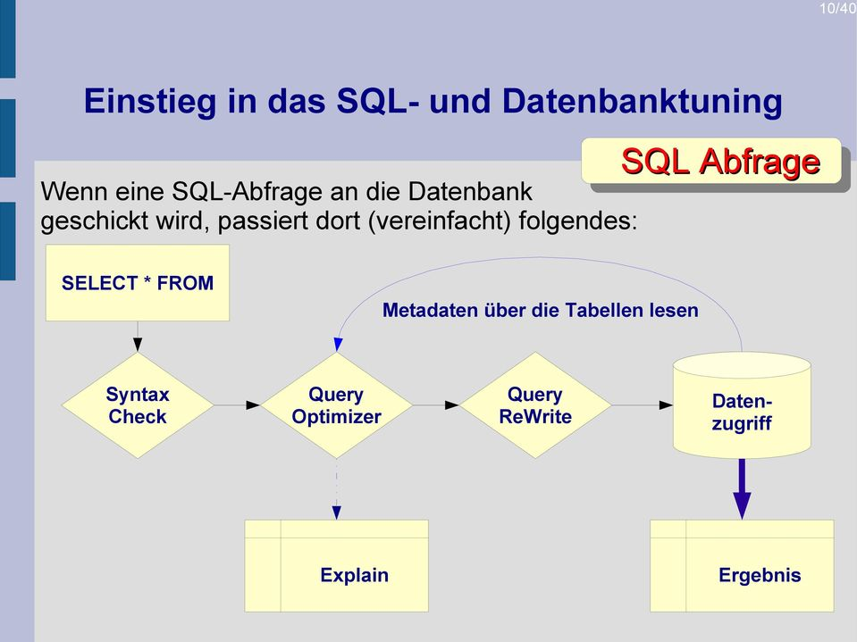 SELECT * FROM Metadaten über die Tabellen lesen Syntax