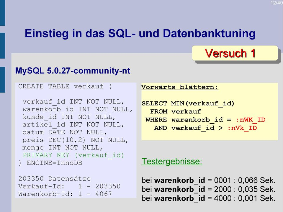 27-community-nt Versuch 1 CREATE TABLE verkauf ( verkauf_id INT NOT NULL, warenkorb_id INT NOT NULL, kunde_id INT NOT NULL, artikel_id INT