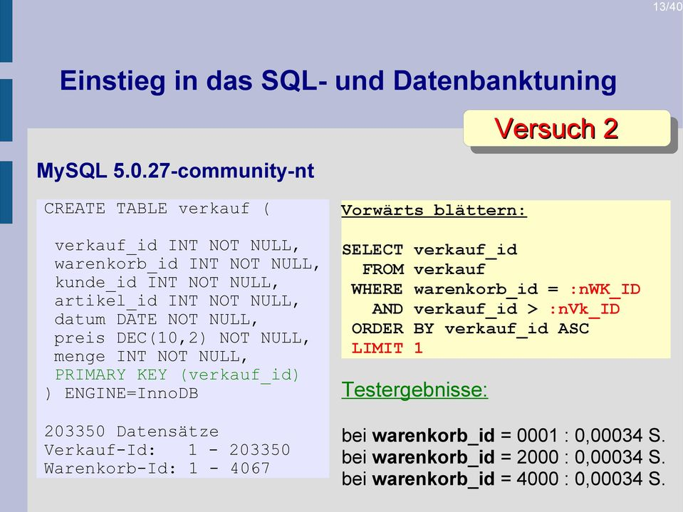 27-community-nt Versuch 2 CREATE TABLE verkauf ( verkauf_id INT NOT NULL, warenkorb_id INT NOT NULL, kunde_id INT NOT NULL, artikel_id INT NOT NULL,