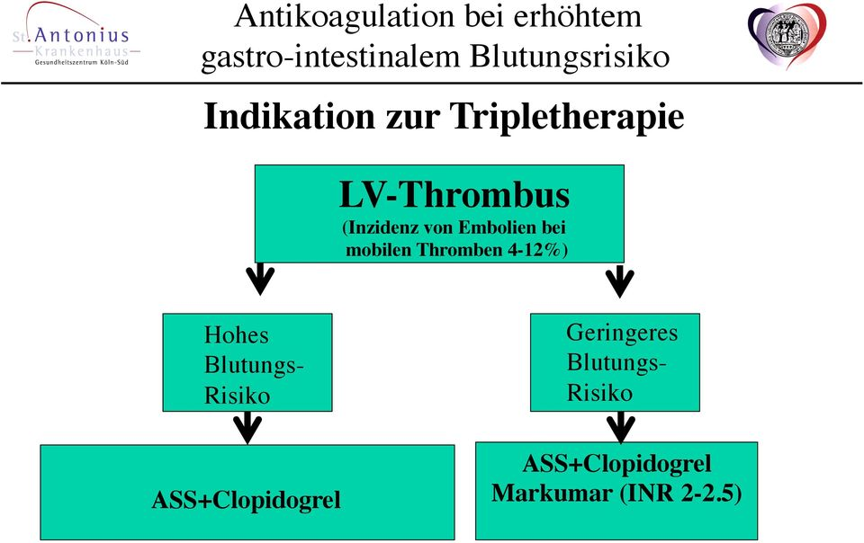 4-12%) Hohes Blutungs- Risiko ASS+Clopidogrel