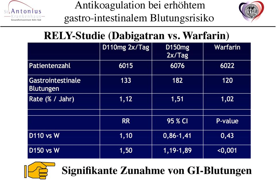 Warfarin)