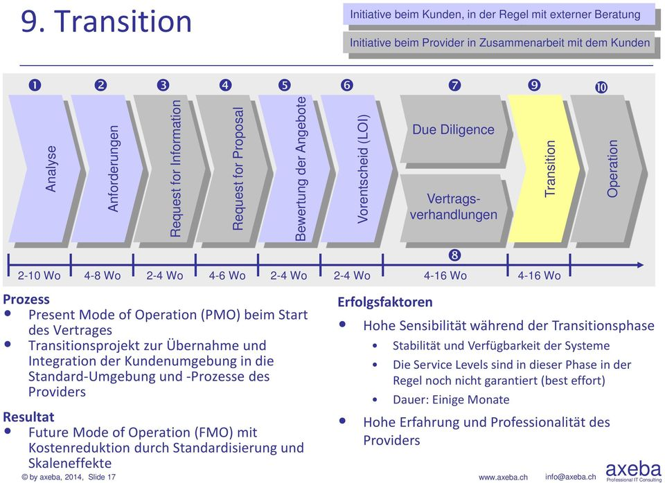 Kostenreduktion durch Standardisierung und Skaleneffekte by, 2014, Slide 17 Request for Information Request for Proposal Bewertung der Angebote Vorentscheid (LOI) Due Diligence Vertragsverhandlungen