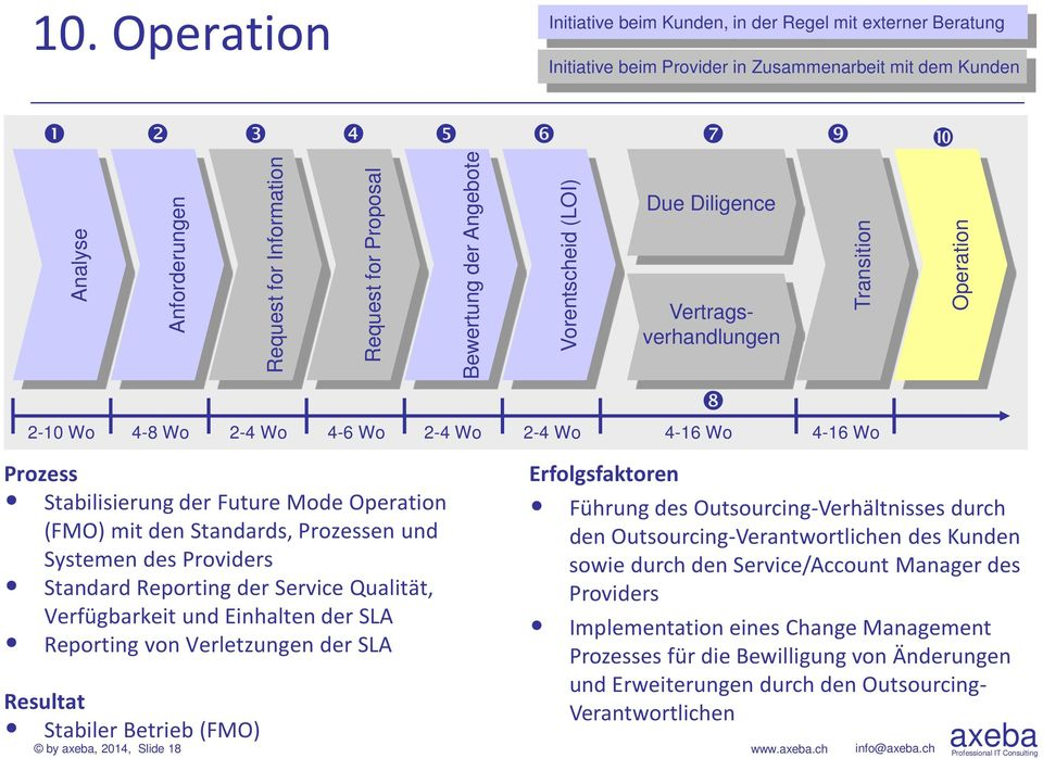 Stabiler Betrieb (FMO) by, 2014, Slide 18 Request for Information Request for Proposal Bewertung der Angebote Vorentscheid (LOI) Due Diligence Vertragsverhandlungen 2-4 Wo 4-6 Wo 2-4 Wo 2-4 Wo 4-16