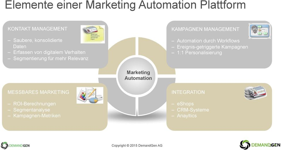 Ereignis-getriggerte Kampagnen 1:1 Personalisierung Marketing Automation MESSBARES MARKETING