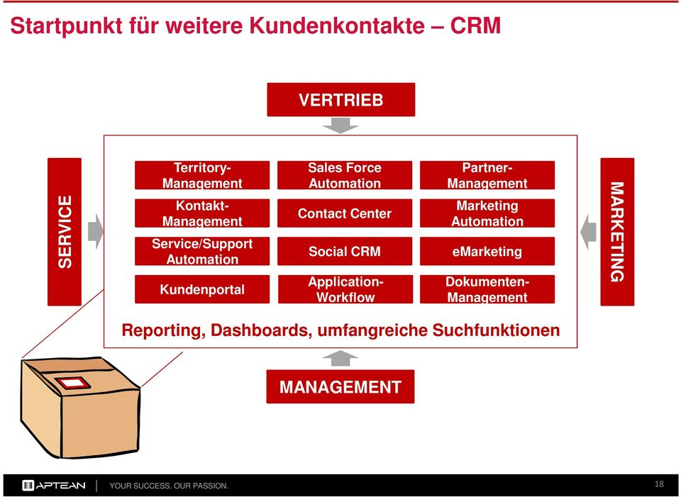 Social CRM Application- Workflow Partner- Management Marketing Automation emarketing