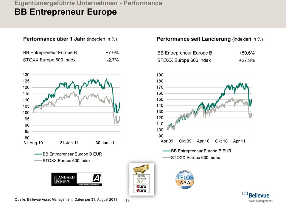 3% 130 125 120 115 110 105 100 95 90 85 80 31-Aug-10 31-Jan-11 30-Jun-11 BB Entrepreneur Europe B EUR STOXX Europe 600 Index 190 180 170 160 150