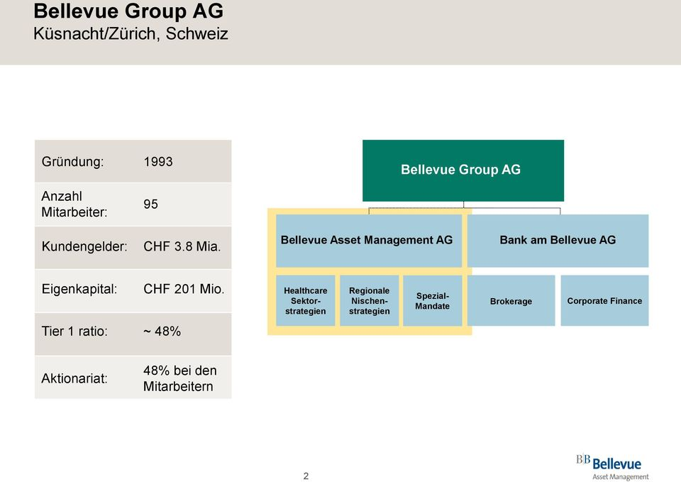 Bellevue Asset Management AG Bank am Bellevue AG Eigenkapital: CHF 201 Mio.