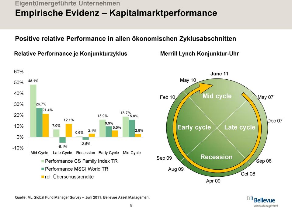 0% 3.1% 2.9% 0.6% -5.1% -2.5% Mid Cycle Late Cycle Recession Early Cycle Mid Cycle Performance CS Family Index TR Performance MSCI World TR rel.