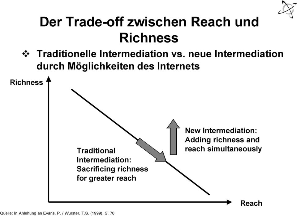 Intermediation: Sacrificing richness for greater reach New Intermediation: Adding