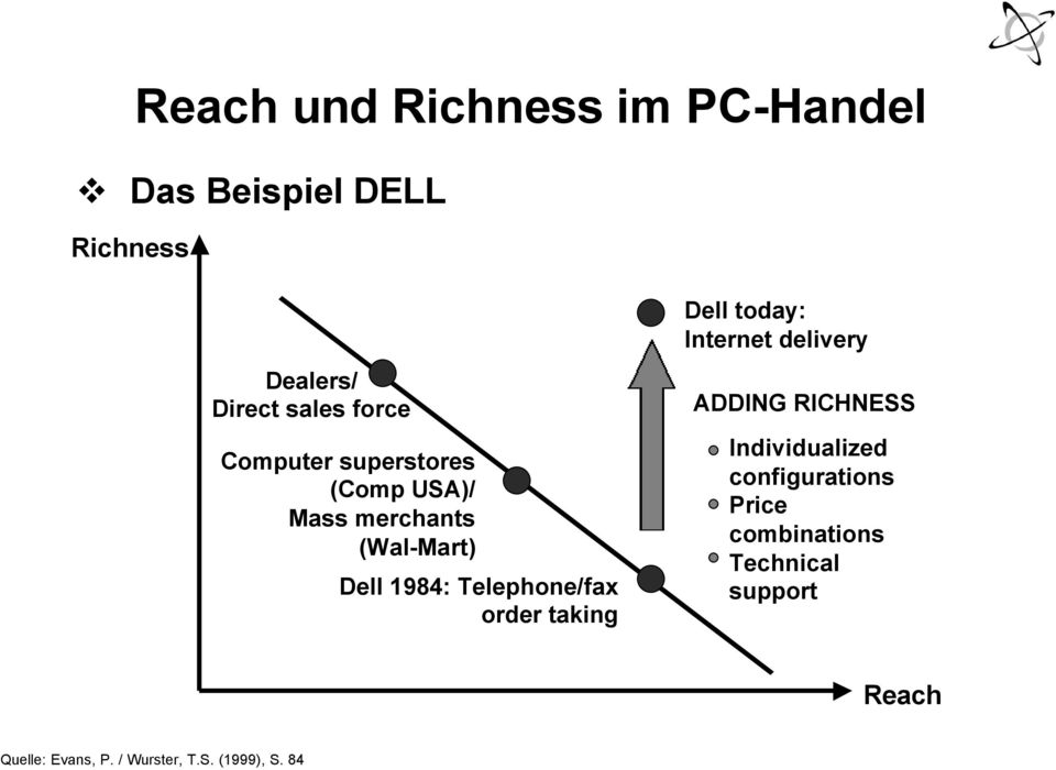 order taking Dell today: Internet delivery ADDING RICHNESS Individualized