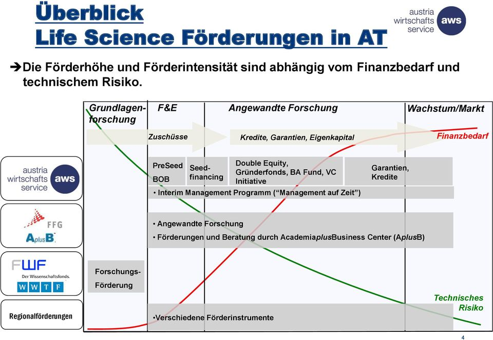 Double Equity, Gründerfonds, BA Fund, VC Initiative Interim Management Programm ( Management auf Zeit ) Garantien, Kredite Angewandte Forschung
