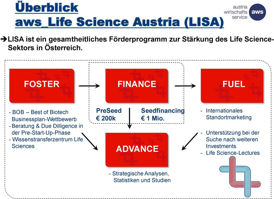 FOSTER FINANCE FUEL - BOB Best of Biotech Businessplan-Wettbewerb - Beratung & Due Dilligence in der Pre-Start-Up-Phase -