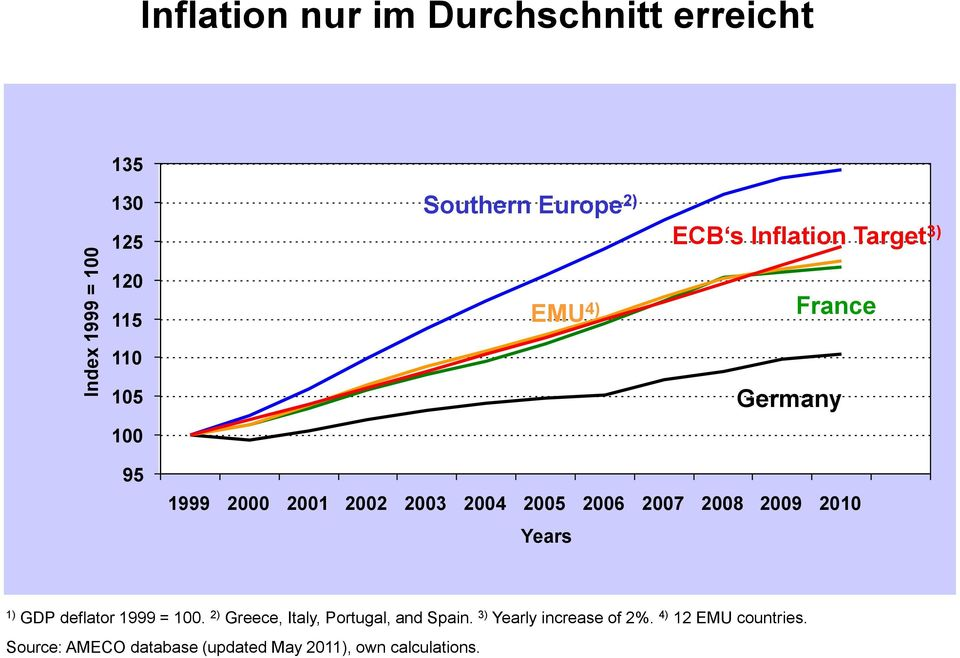 2006 2007 2008 2009 2010 Years 1) GDP deflator 1999 = 100. 2) Greece, Italy, Portugal, and Spain.