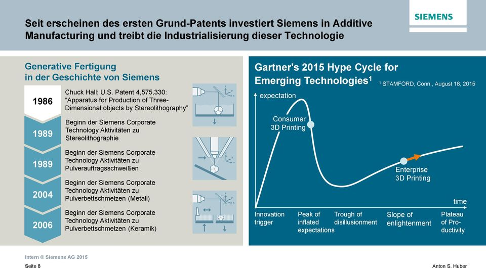 Patent 4,575,330: Apparatus for Production of Three- Dimensional objects by Stereolithography Beginn der Siemens Corporate Technology Aktivitäten zu Stereolithographie Gartner's 2015 Hype Cycle for