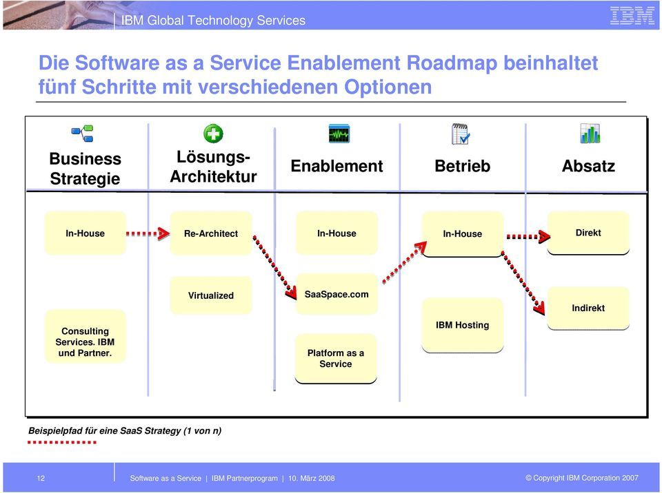 In-House Direkt Virtualized SaaSpace.com Indirekt Consulting Services. IBM und Partner.