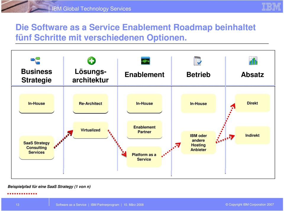 SaaS Strategy Consulting Services Virtualized Enablement Partner Platform as a Service IBM oder andere Hosting