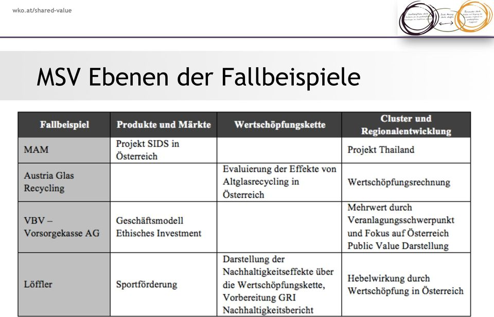 michael porter shared value pdf