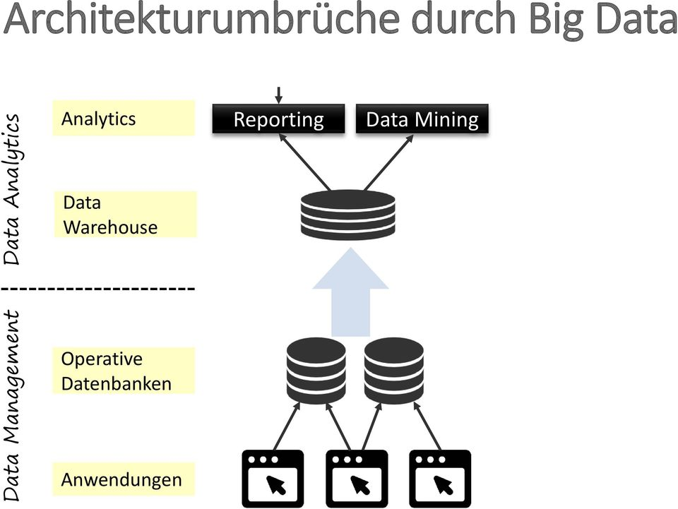 Analytics Reporting Data Mining Data